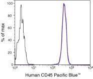 CD45 Antibody (MHCD4528) in Flow Cytometry