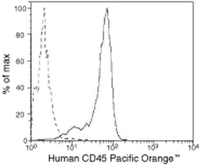 CD45 Antibody (MHCD4530) in Flow Cytometry