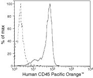 CD45 Antibody (MHCD4530TR) in Flow Cytometry