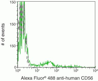 CD56 Antibody (MHCD5620) in Flow Cytometry