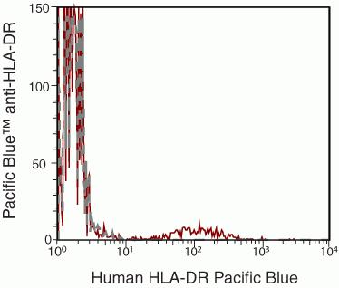 HLA-DR Antibody (MHLDR28) in Flow Cytometry