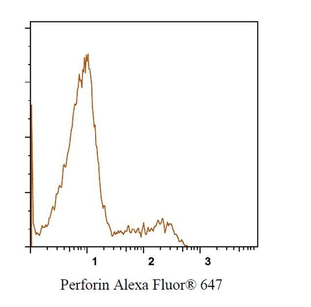 Perforin Antibody (MHPERF21) in Flow Cytometry