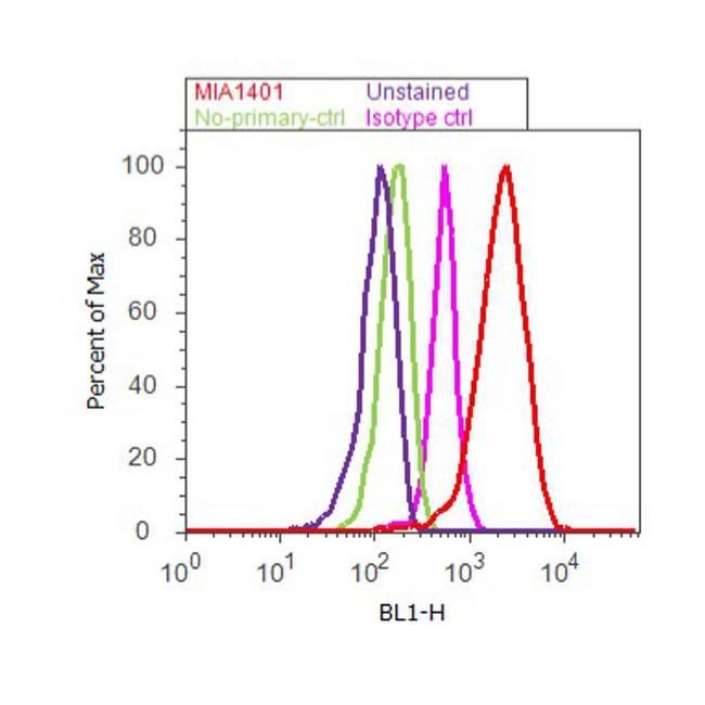 Apolipoprotein A1 Antibody (MIA1401) in Flow Cytometry