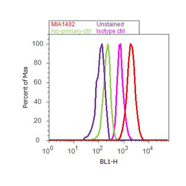 Apolipoprotein A1 Antibody (MIA1402) in Flow Cytometry