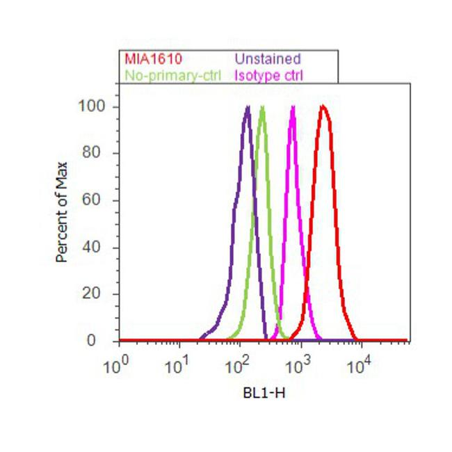 Apolipoprotein B Antibody (MIA1610) in Flow Cytometry