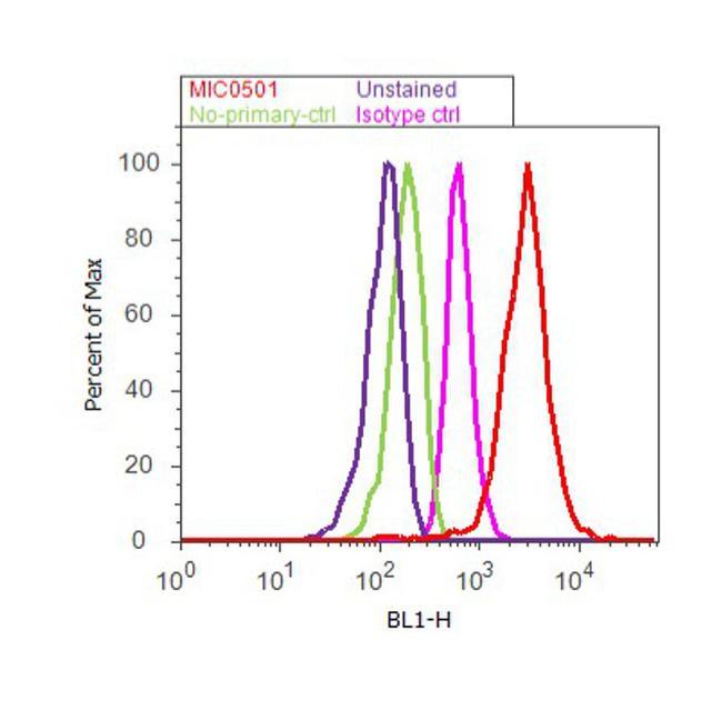 CRP Antibody (MIC0501) in Flow Cytometry