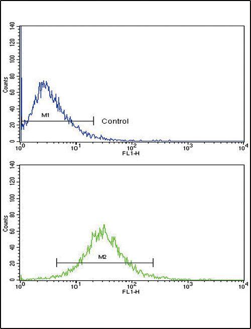 MMP3 Antibody (PA5-13196) in Flow Cytometry