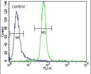 MUSK Antibody (PA5-14705) in Flow Cytometry