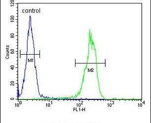 MYSM1 Antibody (PA5-24019) in Flow Cytometry