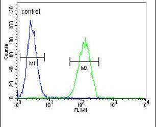 Oxytocin Antibody (PA5-26701) in Flow Cytometry