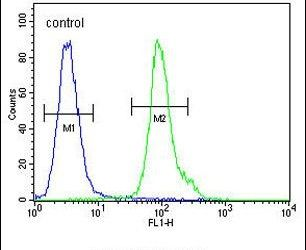 NPM3 Antibody (PA5-25254) in Flow Cytometry