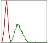 NQO1 Antibody (MA5-15926) in Flow Cytometry