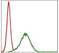 NQO1 Antibody (MA5-15927) in Flow Cytometry