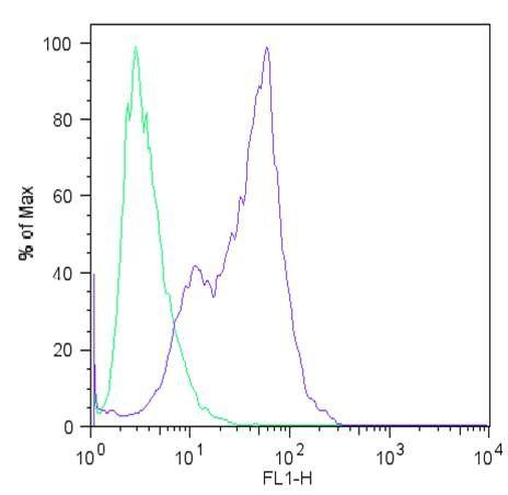 Nanog Antibody (MA1-017) in Flow Cytometry