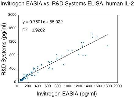 IL-2 Antibody (OMA1-03334) in ELISA