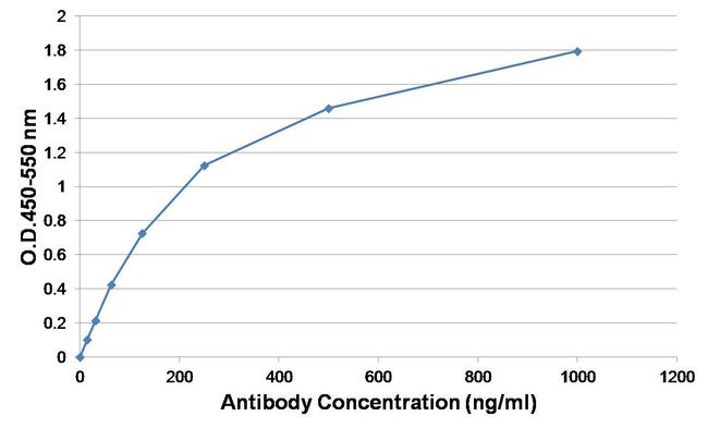 Ovalbumin Antibody (PA1-196-HRP) in ELISA