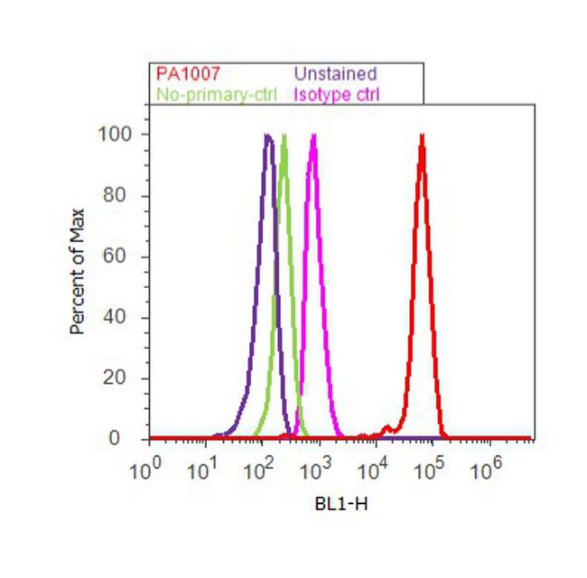 ERp72 Antibody (PA1-007) in Flow Cytometry