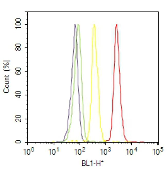 ADORA1 Antibody (PA1-041A) in Flow Cytometry