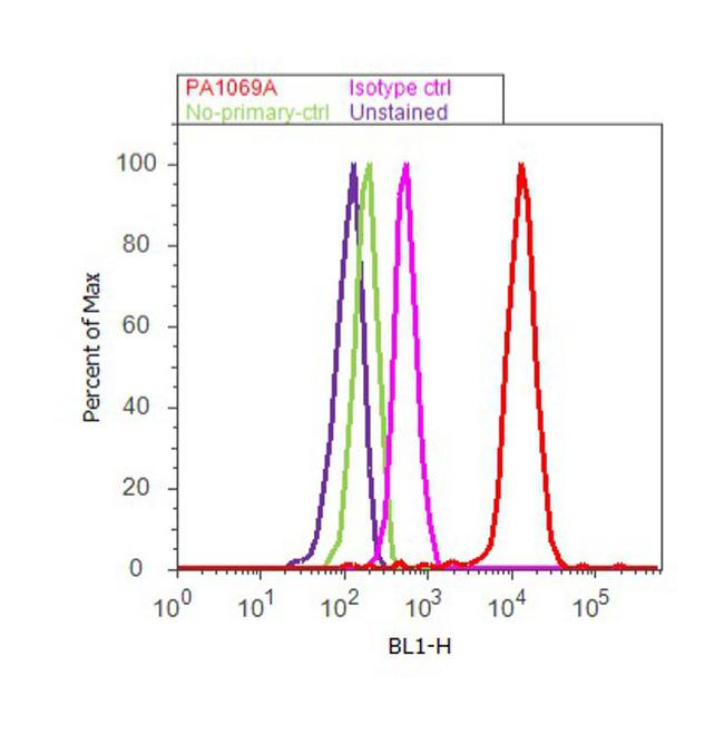 COPII Antibody (PA1-069A) in Flow Cytometry