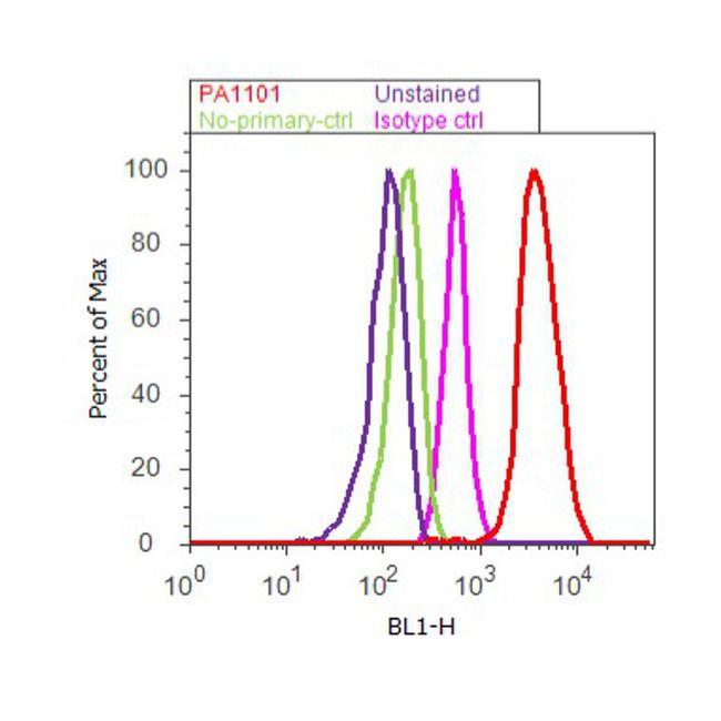 GATA3 Antibody (PA1-101) in Flow Cytometry