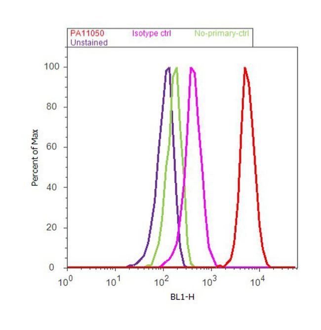 Resistin Antibody (PA1-1050) in Flow Cytometry