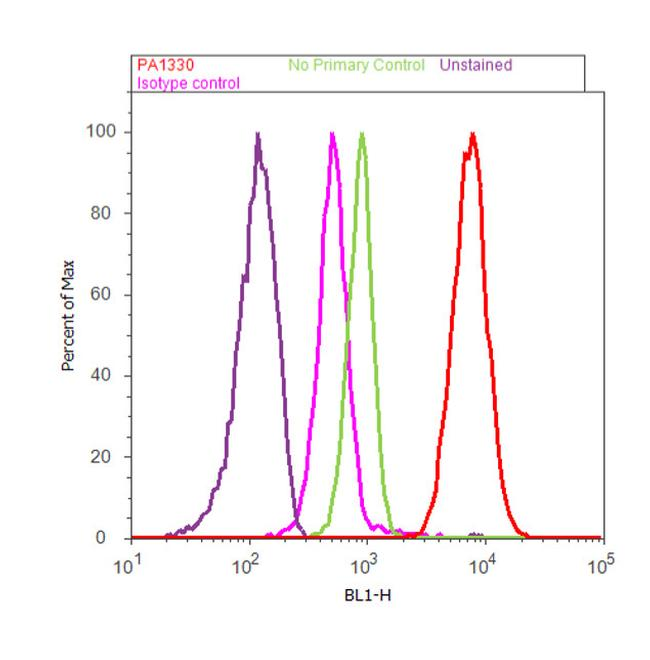 LXR alpha Antibody (PA1-330) in Flow Cytometry