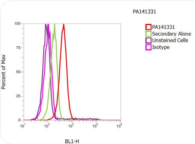 beta Tubulin Antibody (PA1-41331) in Flow Cytometry