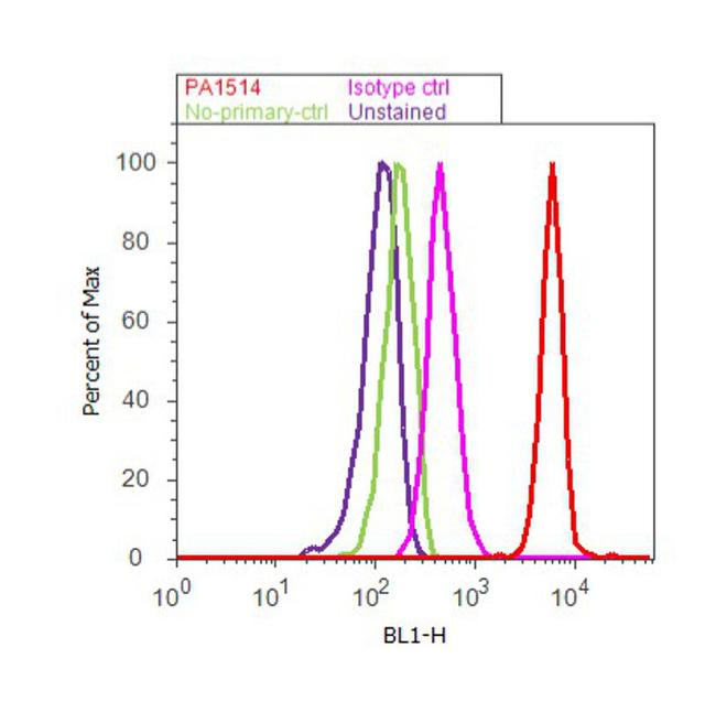 AIP Antibody (PA1-514) in Flow Cytometry