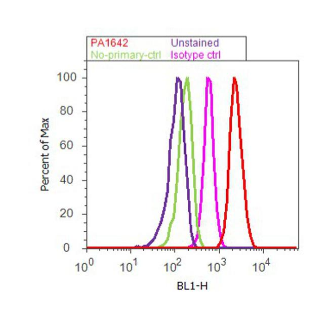 Kinesin 5A Antibody (PA1-642) in Flow Cytometry