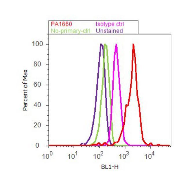 Dynamin 1 Antibody (PA1-660) in Flow Cytometry