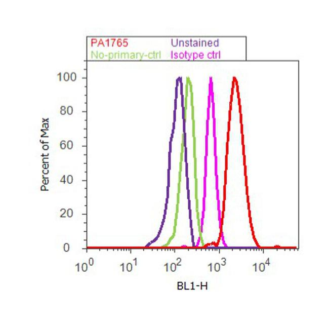 VAMP1 Antibody (PA1-765) in Flow Cytometry
