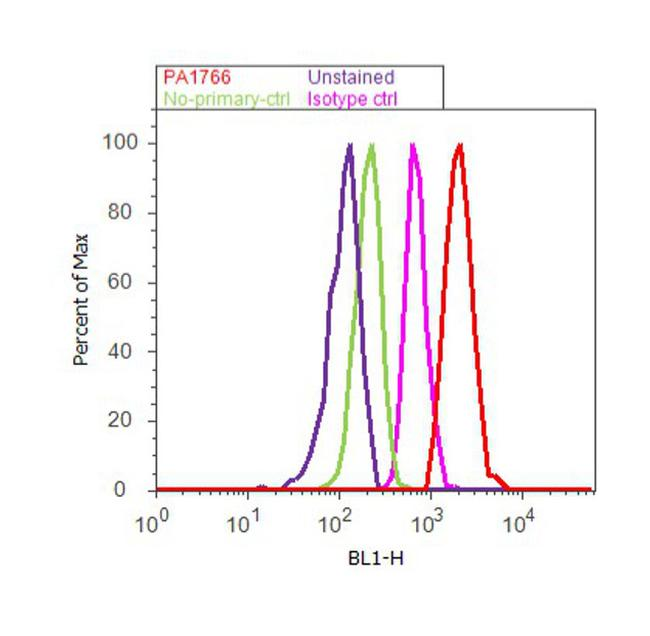 VAMP2 Antibody (PA1-766) in Flow Cytometry