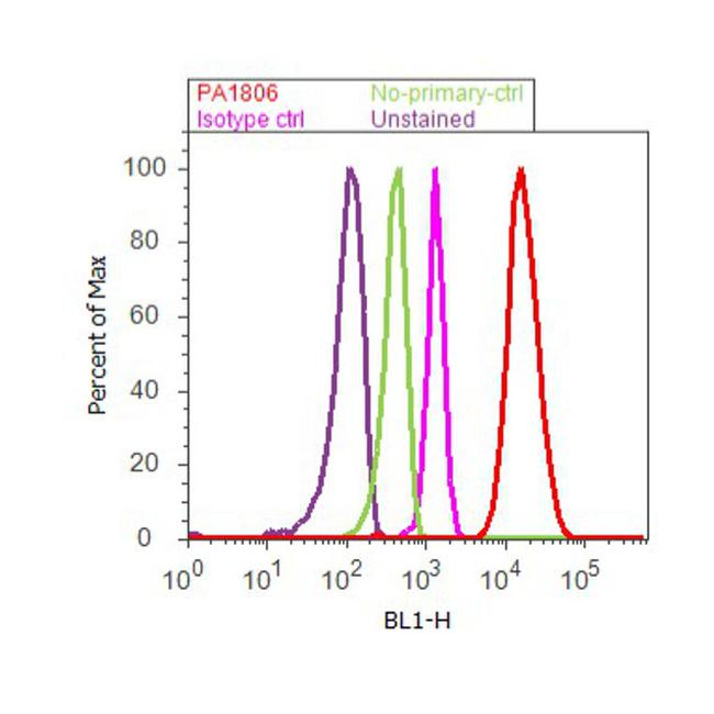 FOXP3 Antibody (PA1-806) in Flow Cytometry