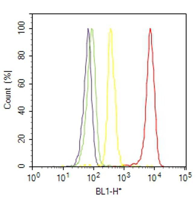 PPAR alpha Antibody (PA1-822A) in Flow Cytometry