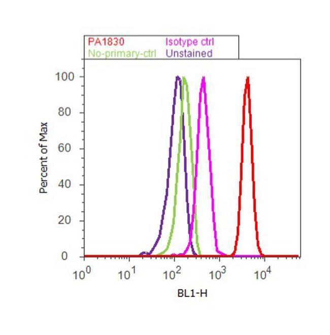c-Fos Antibody (PA1-830) in Flow Cytometry