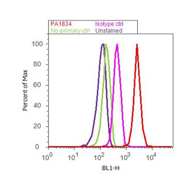 JunD Antibody (PA1-834) in Flow Cytometry