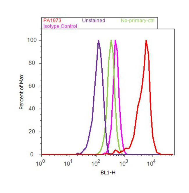 PSMD1 Antibody (PA1-973) in Flow Cytometry