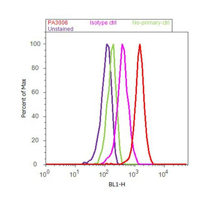 PDIA6 Antibody (PA3-008) in Flow Cytometry