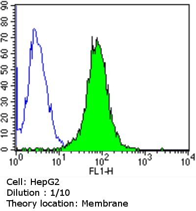 CEA Antibody (PA5-16665) in Flow Cytometry
