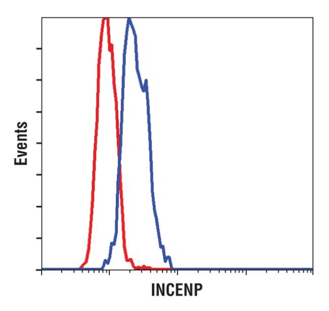 INCENP Antibody (PA5-17201) in Flow Cytometry