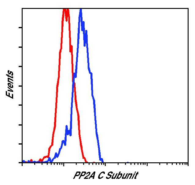 PP2A alpha Antibody (PA5-17510) in Flow Cytometry