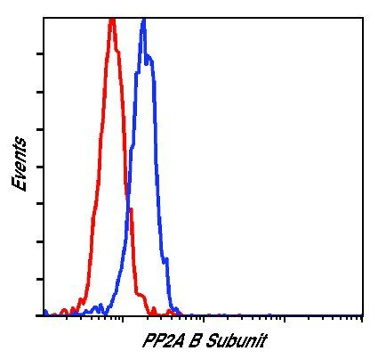 PPP2R2A Antibody (PA5-17515) in Flow Cytometry