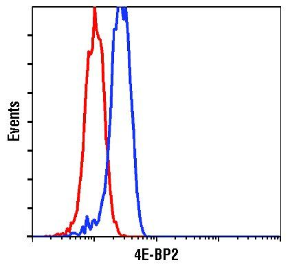 4E-BP2 Antibody (PA5-17527) in Flow Cytometry