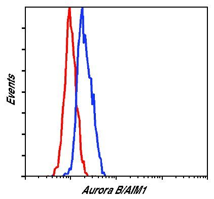 Aurora B Antibody (PA5-17632) in Flow Cytometry