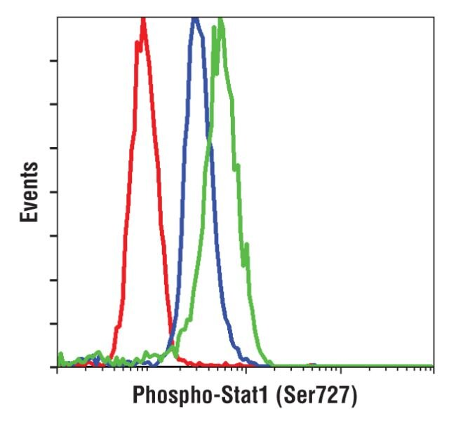 Phospho-STAT1 (Ser727) Antibody (PA5-17635) in Flow Cytometry
