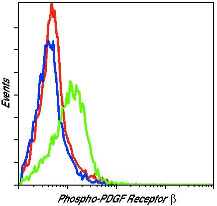 Phospho-PDGFRB (Tyr751) Antibody (PA5-17753) in Flow Cytometry
