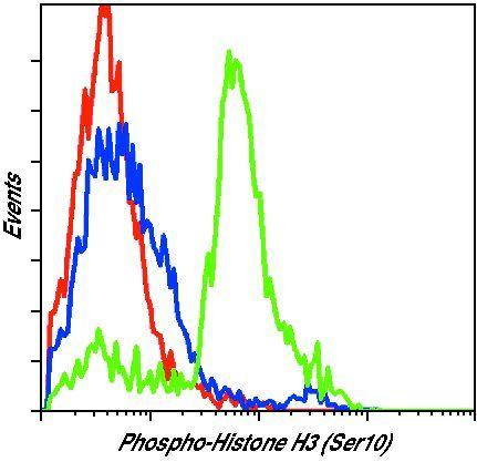 Phospho-Histone H3 (Ser10) Antibody (PA5-17869) in Flow Cytometry