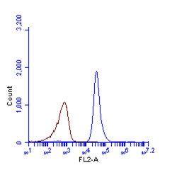 LC3B Antibody (PA5-30598) in Flow Cytometry