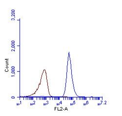 LC3B Antibody (PA5-32254) in Flow Cytometry