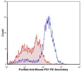 PD-1 Antibody (PA5-35008) in Flow Cytometry